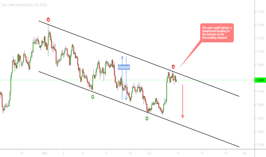 EURNZD: EURNZD - The weakness of the EURO could bring price down