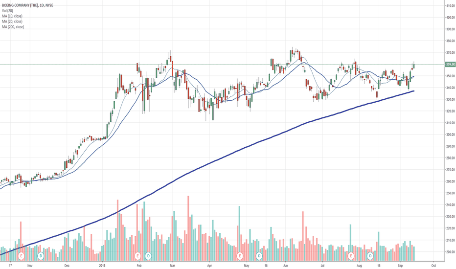 Ba Stock Price And Chart Tradingview