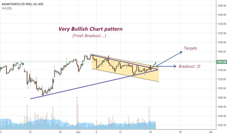 ASIANPAINT: Bullish Chart Pattern { Very Bullish }