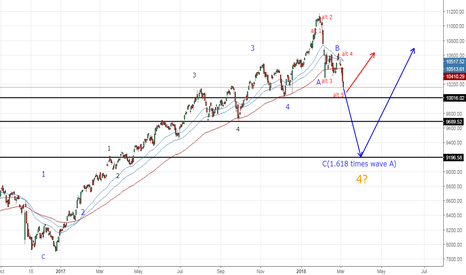 NIFTY: Possible Elliot Wave Analysis - Nifty
