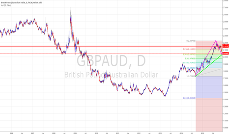 GBPAUD: GBPAUD is this the 5th wave?