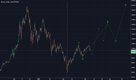 BTCUSD: BTCUSD is like looking in the mirror