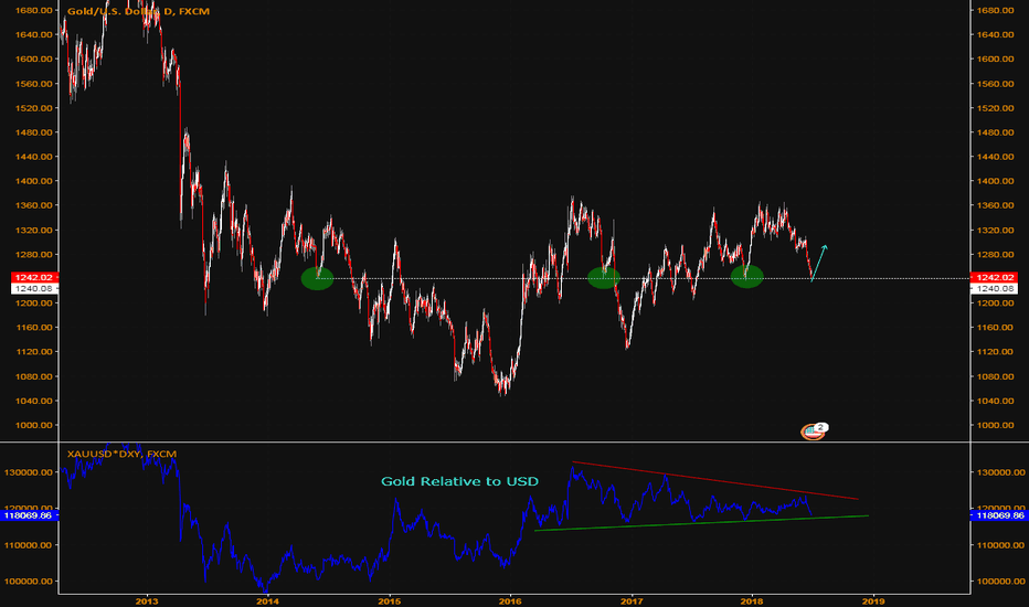XAUUSD: Gold Rebound Entry