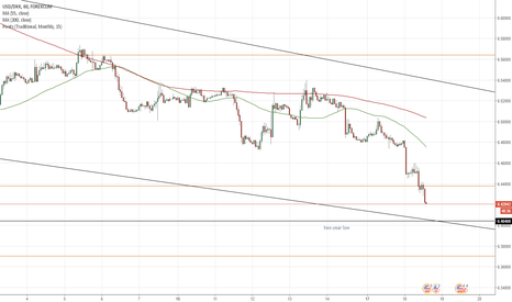USDDKK: USD/DKK 1H Chart: Falling Wedge
