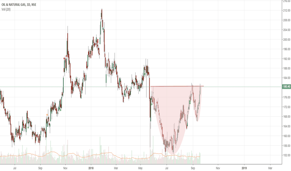 ONGC: ONGC Cup and handle formation