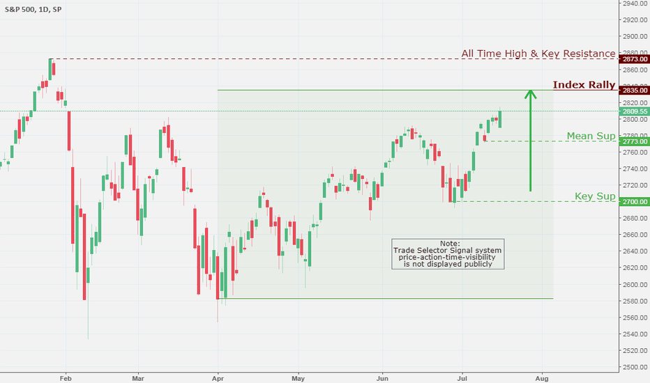 SPX: SPX (S&P 500), Daily Chart Analysis 7/18