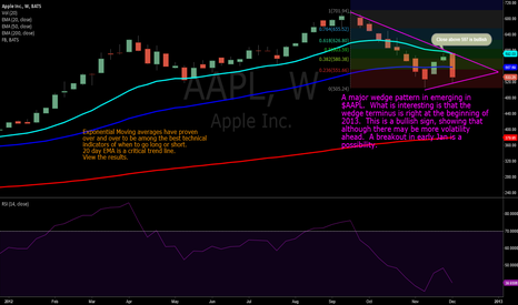 AAPL: $AAPL Wedge with RSI