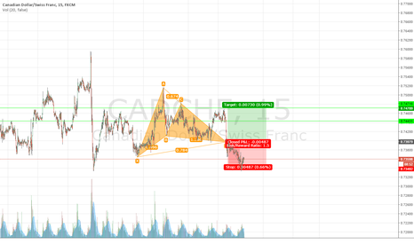 CADCHF: Gartley on CADCHF 15 minute chart