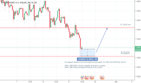 GBPUSD: GBP/USD Long from 28th May 2018