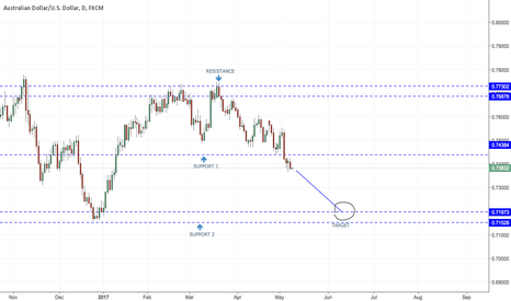 AUDUSD: AUDUSD - SHORTING OPPORTUNITY - DAILY