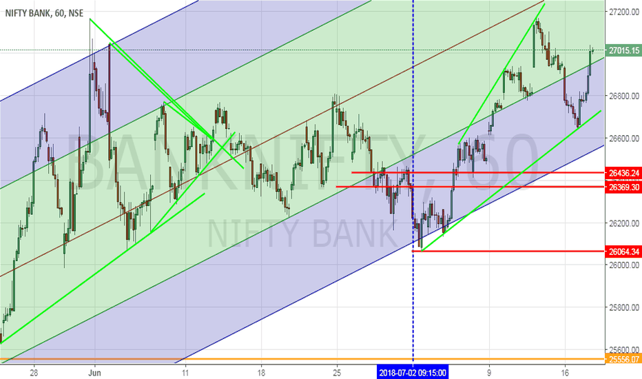 BANKNIFTY: Bullish Banknifty Can Move Higher from here