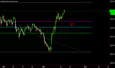 SPY: Looking for a retrace