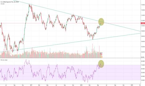 USDJPY: USDJPY short-term bearish signal
