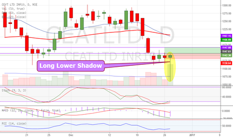 CEATLTD: Long Lower Shadow candlestick on CEAT - LONG