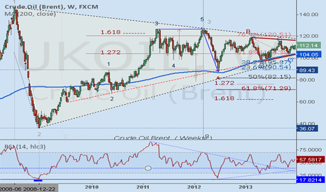 UKOIL:  Crude Oil Brent. ( Weekly ) reView.