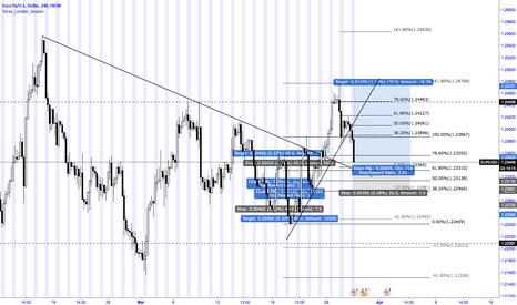 EURUSD: EURUSD Break retest