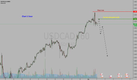 USDCAD: Forex USDCAD