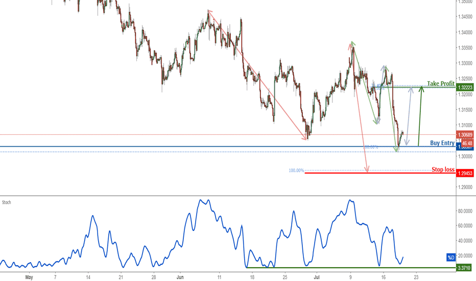 GBPUSD: GBPUSD Bounce Off Support, Prepare For A Rise!