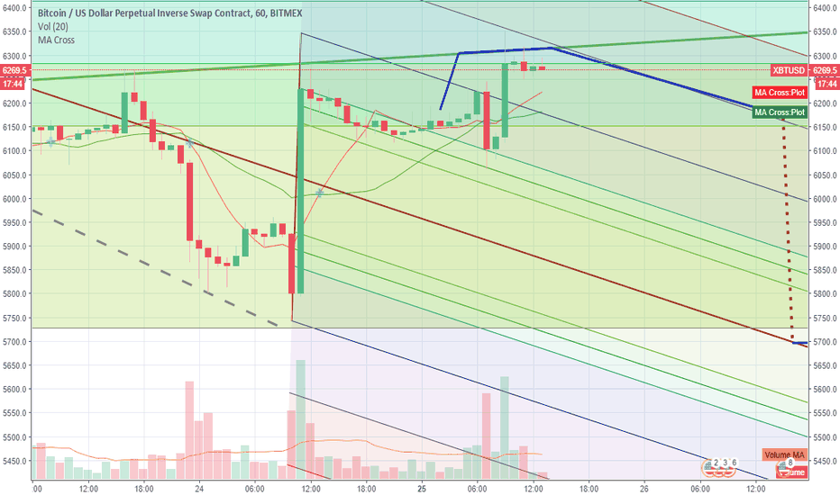 XBTUSD: A little BitMEX speculation. Take it for what you will!