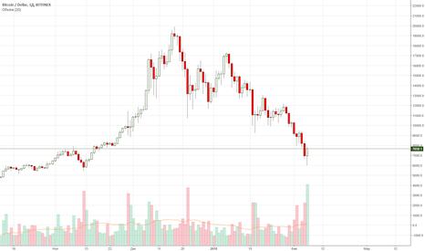 BTCUSD: BTC/USD Большие шансы на разворот.