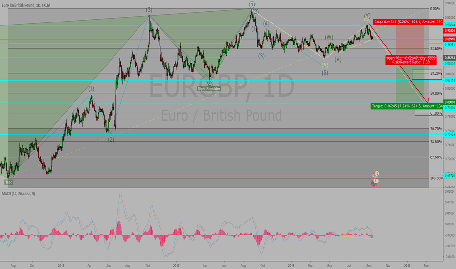 EURGBP: EURGBP is going down in 1D