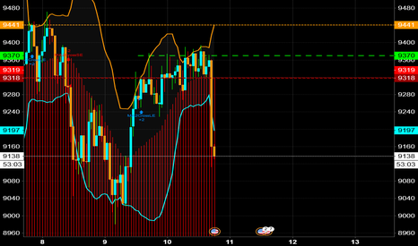 BTCUSD: XBTUSD SHORT stop market @ 9110