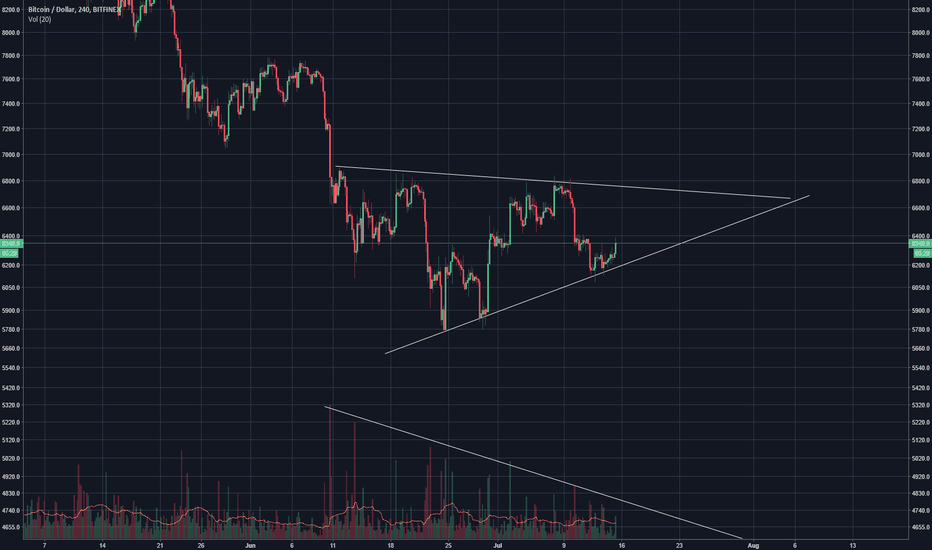 BTCUSD: Bigger Wedge