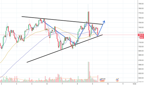 BTCUSD: BULLISH ON BTC AFTER EARLIER FAKEOUT