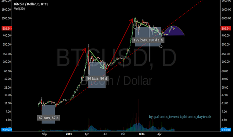 BTCUSD: History won't repeat? We hit the meridian.