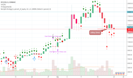 BTCUSD: BTC/USD SIDEWAYS wait for signal
