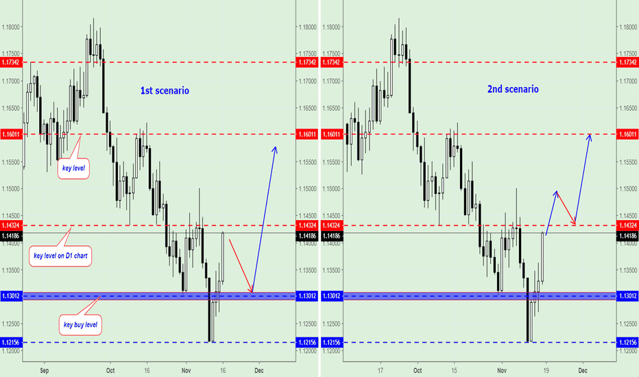 EURUSD: EUR/USD, trading plan on next week.