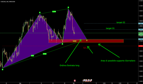 EURCAD: Cypher Long
