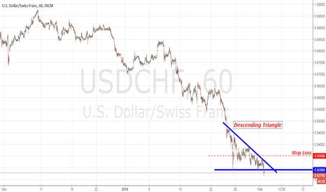 USDCHF: USD/CAD Descending Triangle
