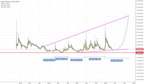 XMGBTC: Possible long-term?