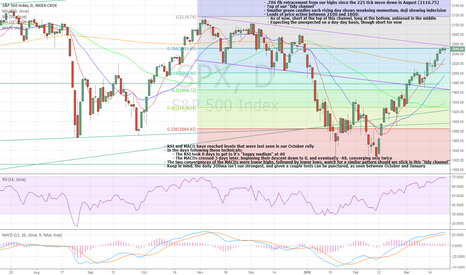 SPX: SPX500 DAILY chart - signs of topping