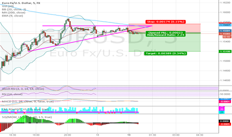 EURUSD: EURUSD 5 MINUTE MADNESS SHORT