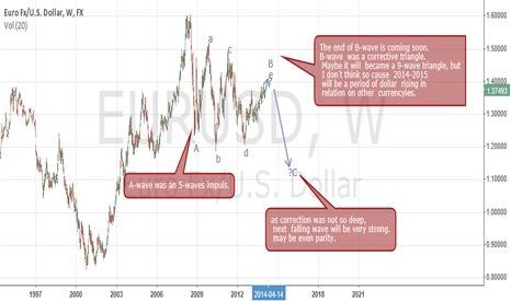 EURUSD: euro/dollar exploring