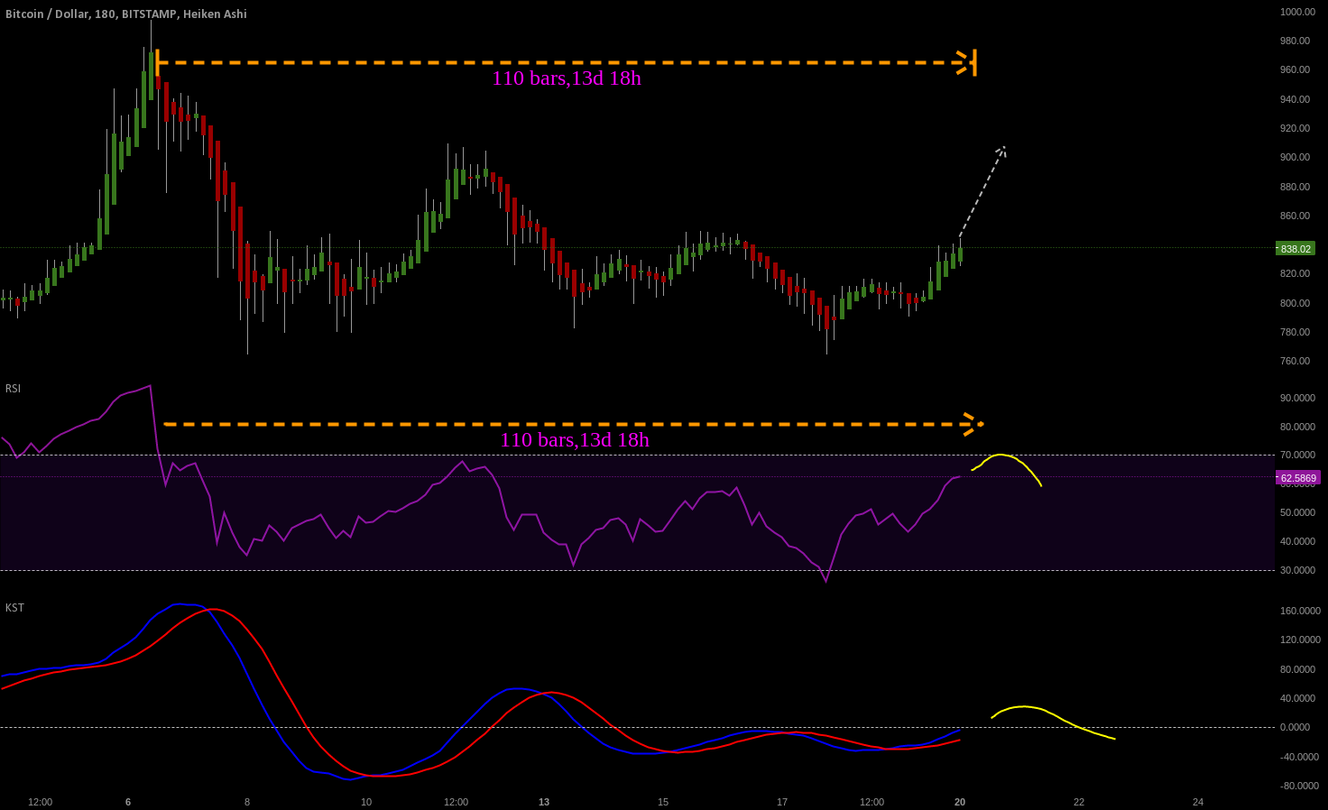 RSI REACHING RESISTANCE AREAS
