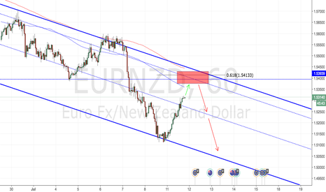 EURNZD: Aggressive short once price reaches red area