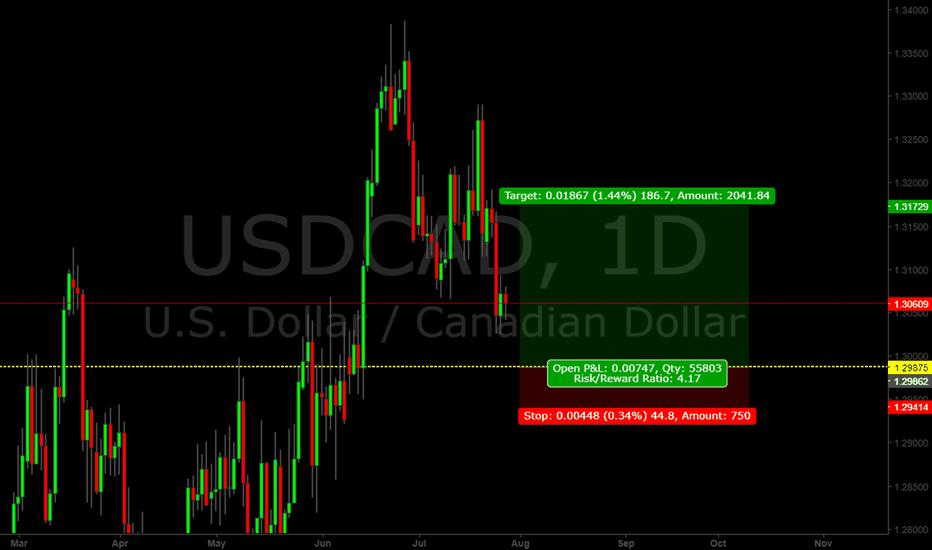 USDCAD: USD/CAD Short term