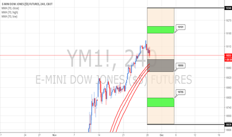 YM1!: Dowjones Weekly cycle