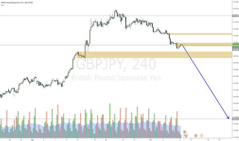 GBPJPY: GBPJPY about to drop