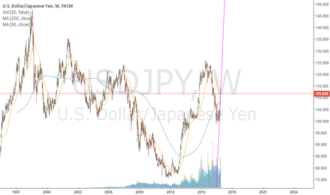 USDJPY: WEEKLY DEAD CROSS 2016 !