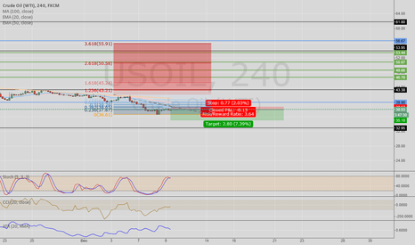 USOIL: UsOil retrace on 4hr - Short Position Opened