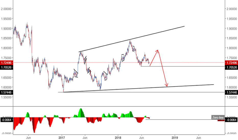 GBPCAD: GBPCAD daily viewpoint