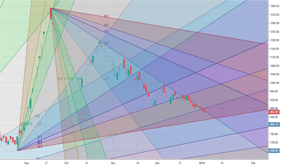 SADHNANIQ: hoping for a support at 832