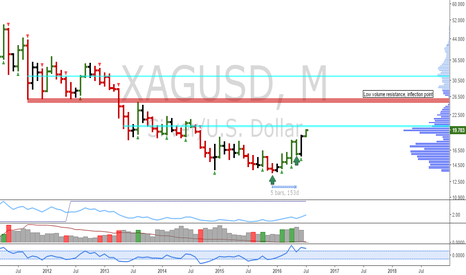XAGUSD: Silver: Monthly uptrend update