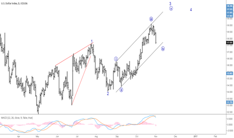 DX1!: Correction wave in US Dollar index