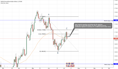 GBPAUD: GBP/AUD Daily short idea.