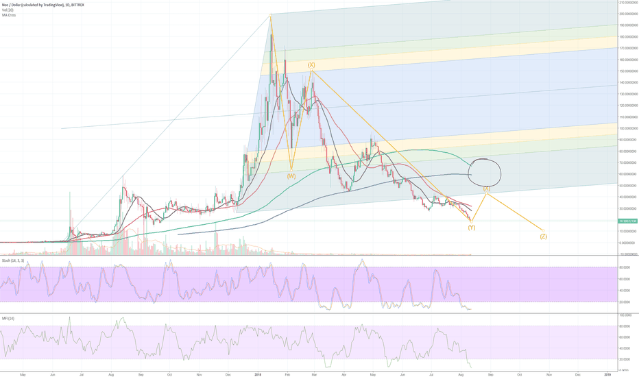 NEOUSD: NEO (and crypto market) last bounce & entering the despair phase